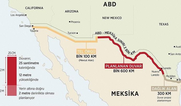ABD ile Meksika arasındaki 'duvar gerilimi' artıyor