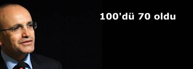 100'dü 70 oldu