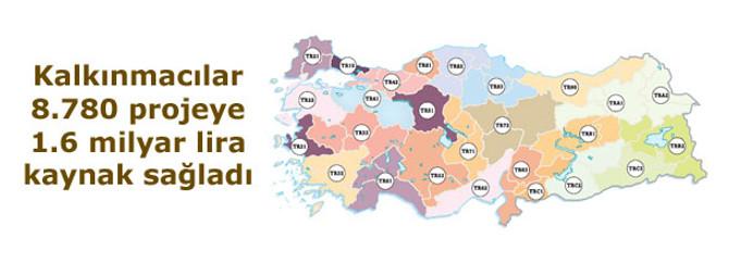 Kalkınmacılar 8.780 projeye 1.6 milyar lira kaynak sağladı
