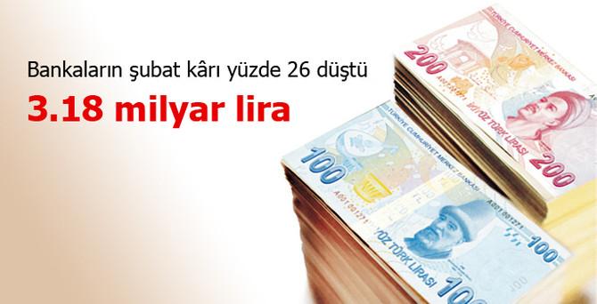 Bankaların kârı 3.18 milyar liraya geriledi