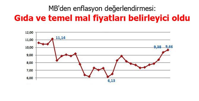 MB: Enflasyonda gıda ve temel mal fiyatları belirleyici oldu