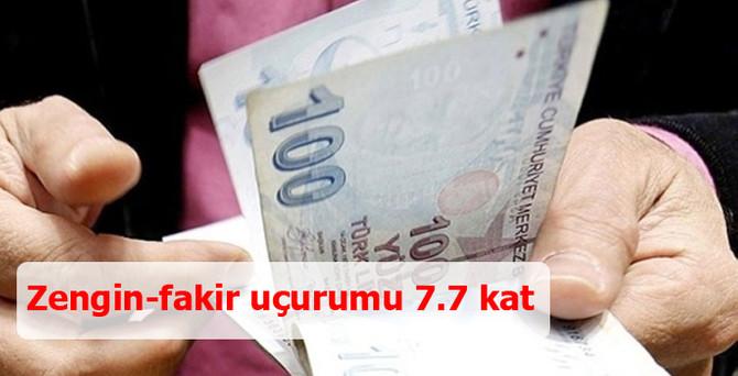 Zengin-fakir uçurumu 7.7 kat
