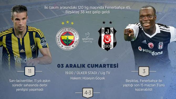 Fenerbahçe-Beşiktaş rekabetinde 341. randevu
