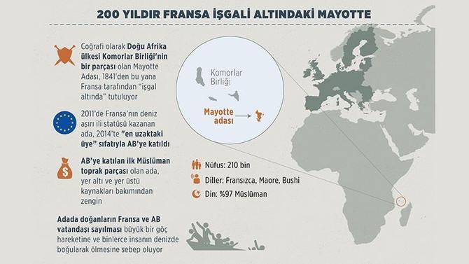 Mayotte, 200 yıldır Fransa'nın işgali altında