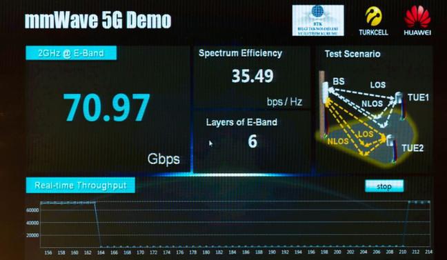 Turkcell 5G yolunda 'rekor'la ilerliyor