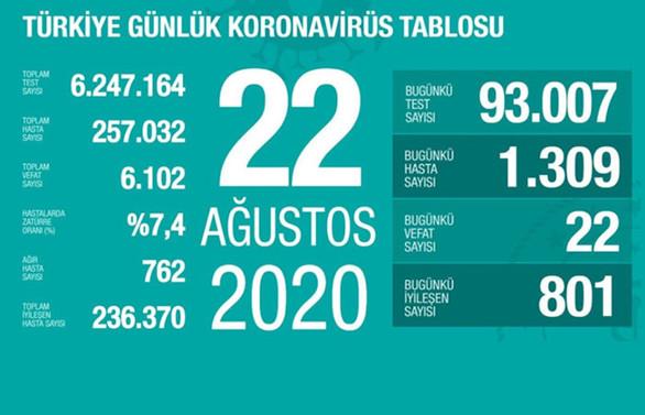 Koronavirüste 22 can kaybı, bin 309 yeni vaka