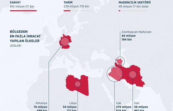 DAİB üyelerinden 1,2 milyar dolarlık ihracat