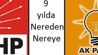 AKP'nin 9 yılı CHP raporunda