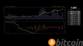 Bitcoin bin dolar sınırını aştı