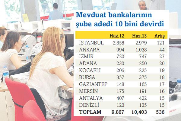 Her 4 şubeden biri İstanbul'a açıldı!