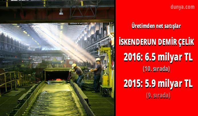 Türkiye'nin en büyük 10 sanayi kuruluşu
