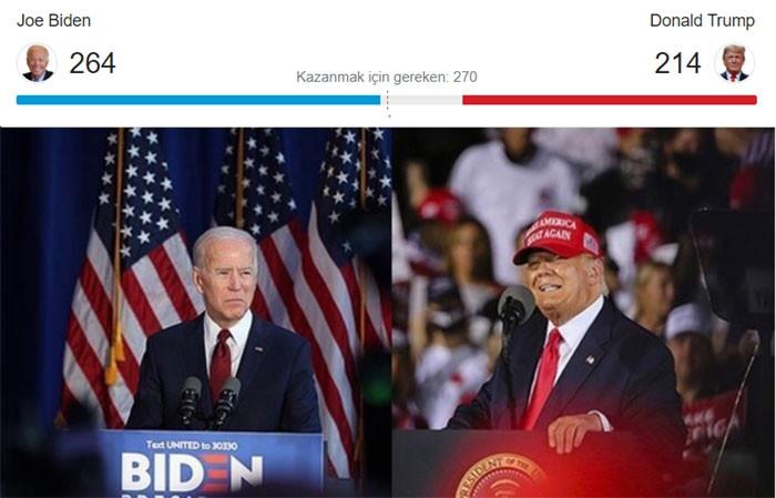 ABD'de sayım devam ediyor: Biden'in delege sayısı 264 oldu, Trump'tan itiraz geldi