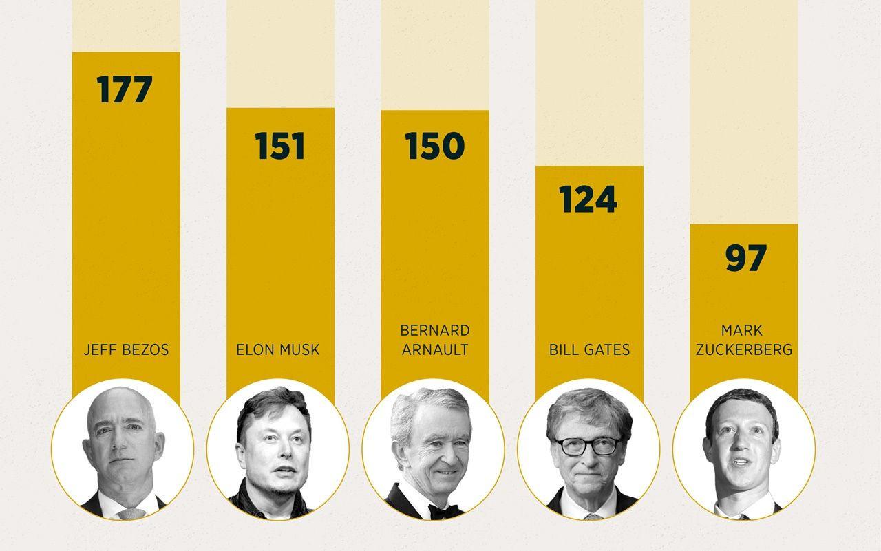 Milyarderler listesinde rekor artış: Türkiye'den 26 isim var - Sayfa 3