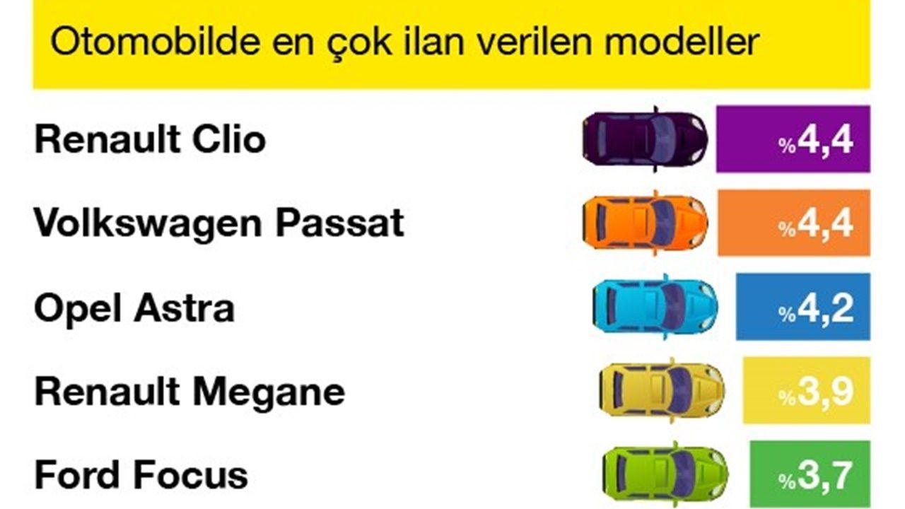 İşte en çok ilan verilen ve görüntülenen otomobil markaları - Sayfa 2
